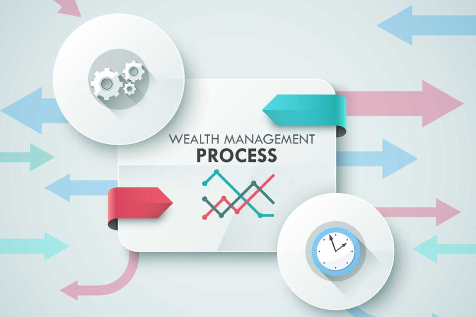 Our Wealth Management Process